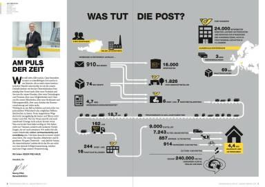Österreichische Post Geschäftsbericht 2014 - Was tut die Post