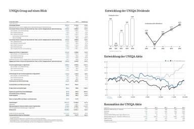 UNIQA Group auf einen Blick, Entwicklung der UNIQA Dividende