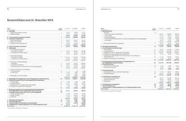 Konzernbilanz zum 31. Dezember 2014