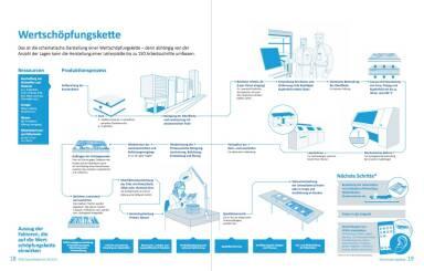 AT&S Geschäftsbericht 2014/15 - Wertschöpfungskette