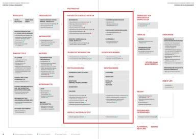 Palfinger Geschäftsbericht 2015 - Strategie- und Value-Management