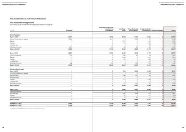 Palfinger Geschäftsbericht 2015 - Konzernbilanz
