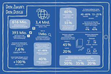 Uniqa Geschäftsbericht - Denk digital