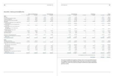 Uniqa Geschäftsbericht - Konzernbilanz