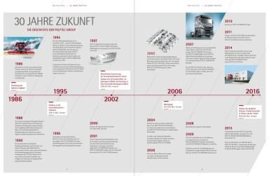Polytec Geschäftsbericht - 30 Jahre Zukunft