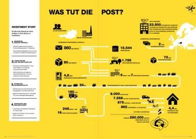 Österreichische Post - Was tut die Post