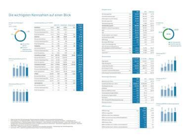 conwert Geschäftsbericht 2015 - Kennzahlen
