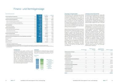 conwert Geschäftsbericht 2015 - Finanz- und Vermögenslage