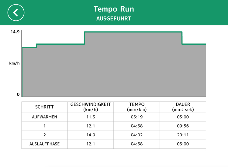 Technogym Tempo Run: Viel schwerer als Easy Run?